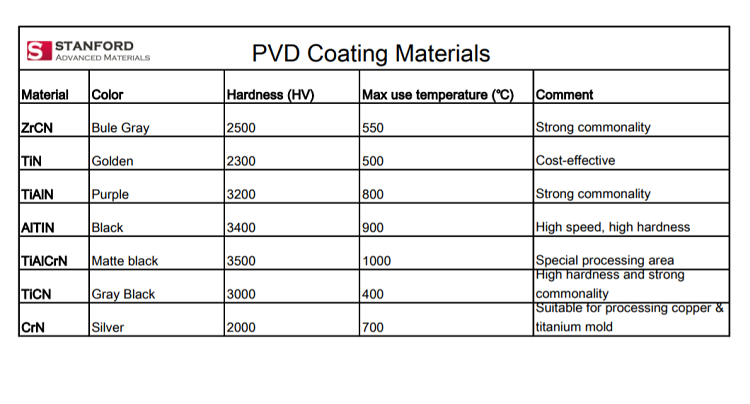 PVD Coating Colors