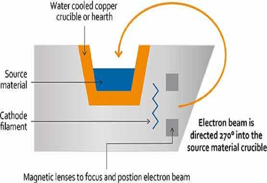 electron beam evaporation process