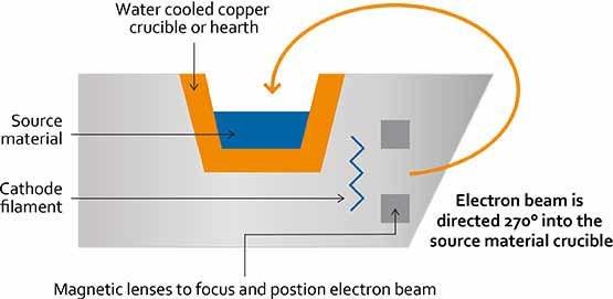 electron beam evaporation process