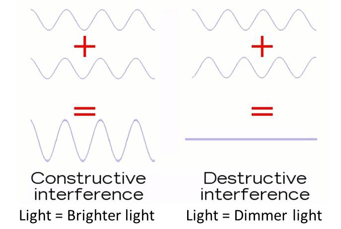 interference of light wave