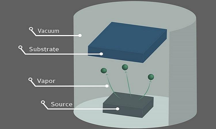 Vacuum Evaporation