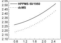 Recent Studies on Titanium Dioxide Film
