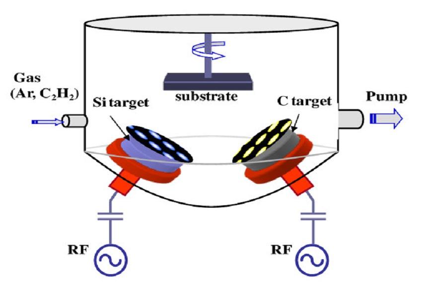 dual-co-rf-magnetron-sputtering4