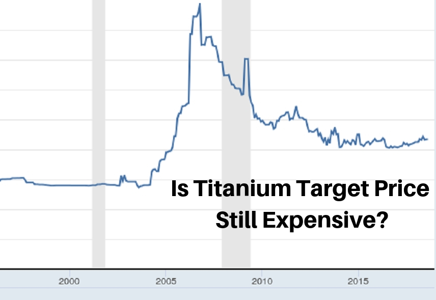 Is Titanium Target Price Still Expensive