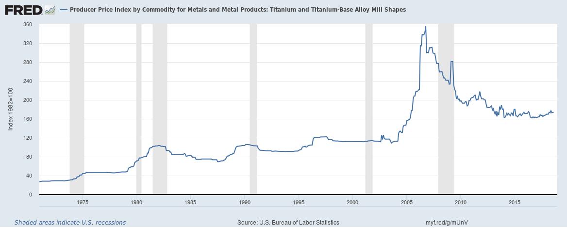 Titanium and Titanium-Base Alloy Price Index by Commodity