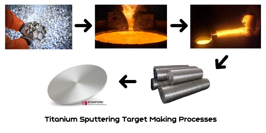 Titanium Sputtering Target Making Processes