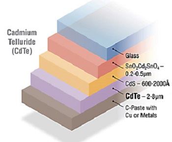 Cadmium telluride thin-film solar cell